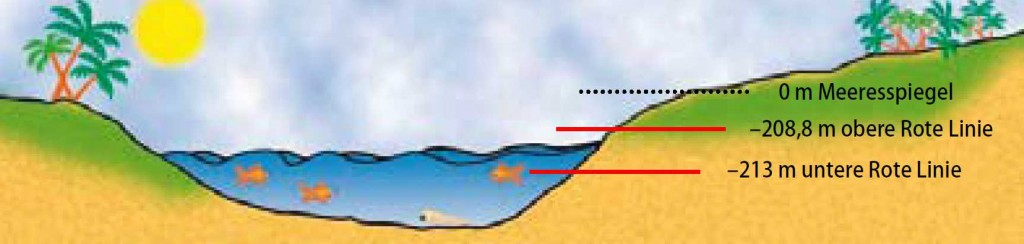 Wasserstand See Genezareth, KKL Grafik